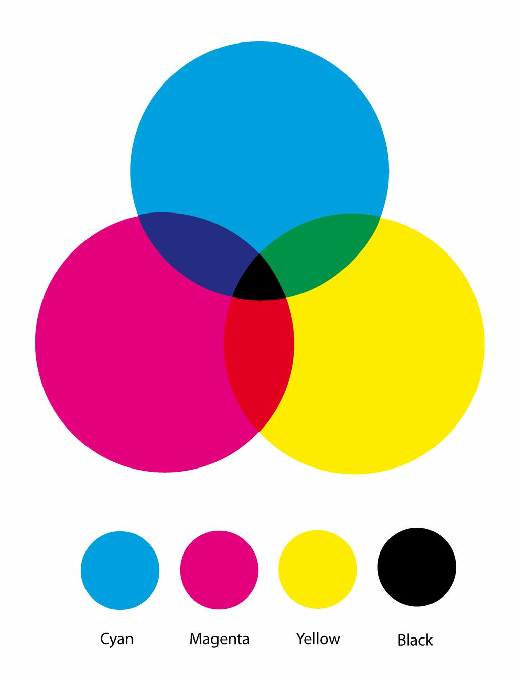 Two common colour spaces are RGB and CMYK.
