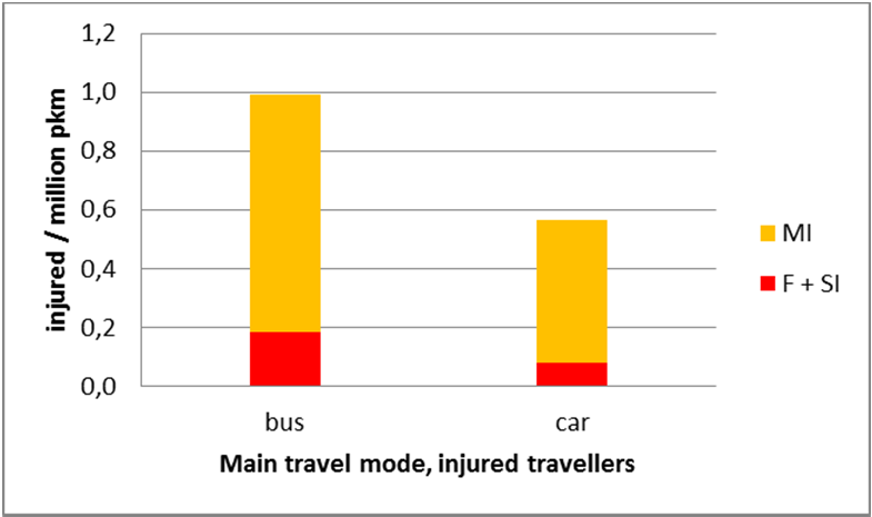 Figure 8. Comparison bus-car, number injured travellers per million person-kilometres, Malmö 2006-2009.