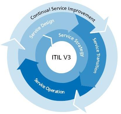 Figur 2.1 The Service Lifecycle (Van Bon, 2007) Service Strategy I kärnan av Service Lifecycle finner vi det som kallas Service Strategy.