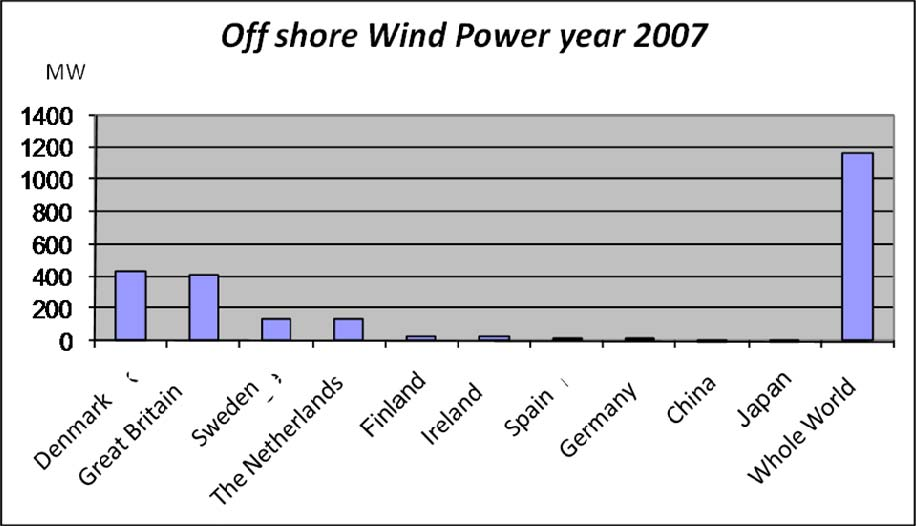 Wind power is expected to grow substantially.