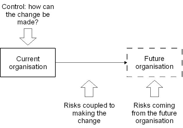 risk issue is whether the consequences will be as intended, i.e., as imagined when the change was planned, or whether the consequences will differ from what was intended and whether that difference will constitute a safety or productivity risk.