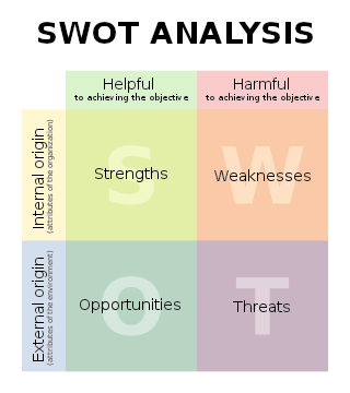 Figure 5: The SWOT diagram Each item was assigned one of the following values: 2 meaning that the requirement was fully met, 1 meaning that the requirement was met, and - - meaning that the