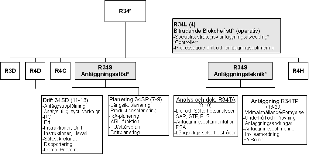 Figure 9: Details of the new organisation for R3 & R4 Consider, for instance, R34S Anläggningsstöd, which is divided into Drift 34SD and Planering 34SP.