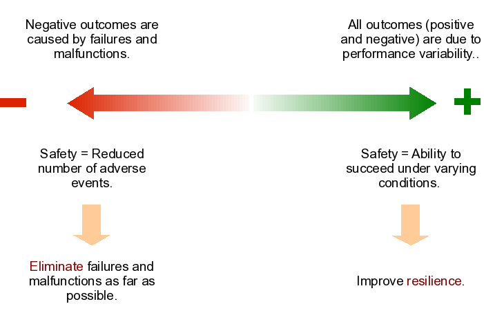7. Comparing the Two Approaches The two risk analyses described in this report represent two different approaches or even two different safety philosophies, cf., Figure 11.