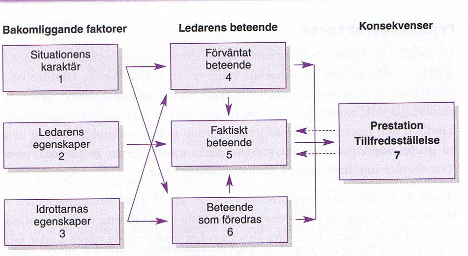 5.1.4 Multidimensional Model of Sport Leadership Figur 3 Multidimensional Model of Sport Leadership Multidimensional Model of Sport Leadership är en av de mest flitigt använda modellerna för att