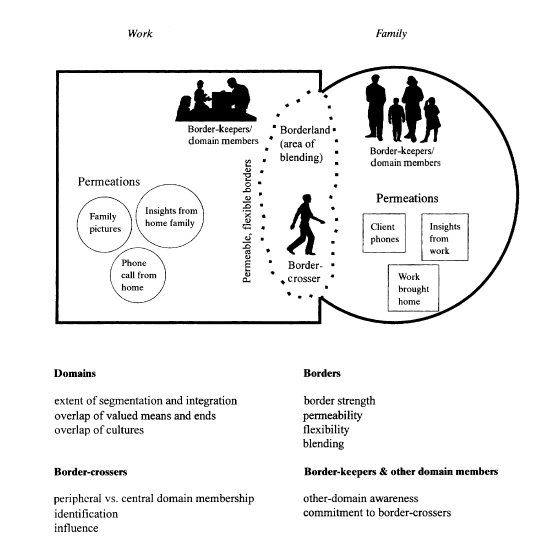 workfamily border theory Work/family border: a new theory of work/family balance human relations, 53,  test of a theory organizational behavior and human performance, 16, 250–279.