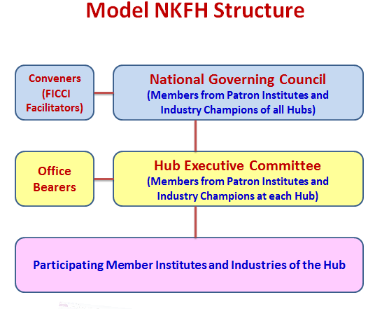 Federation of Indian Chambers of Commerce and Industry lanserar National Knowledge Functional Hub Näringslivsorganisationen Federation of Indian Chambers of Commerce and Industry (FICCI) utkom 2011
