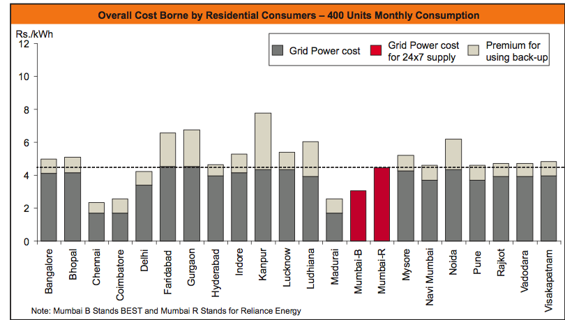 Figure 5-4 Real cost of power for households with and without 24x7 supply Source: WÄRTSILÄ, Real Cost of Power 5.
