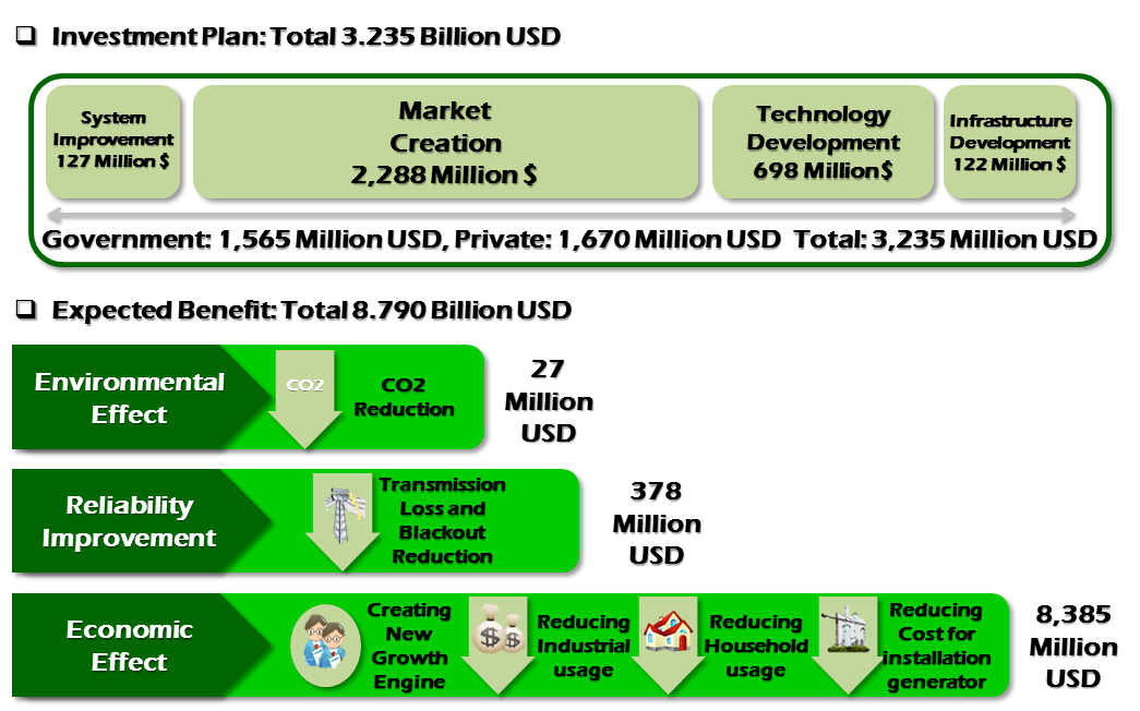 Market creation- 2,288 million USD Technology development- 698 million USD Infrastructure development- 122 million USD The total benefit is expected as 8,790 million USD, which is about three times