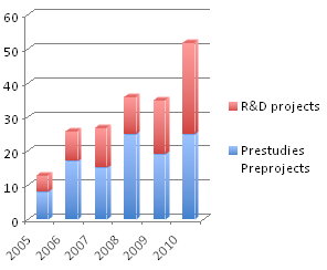 ProcessIT SCORE BOARD Revenue and in-kind (KSEK) Industrial engagement Number of project activities Started projects / year Sida: