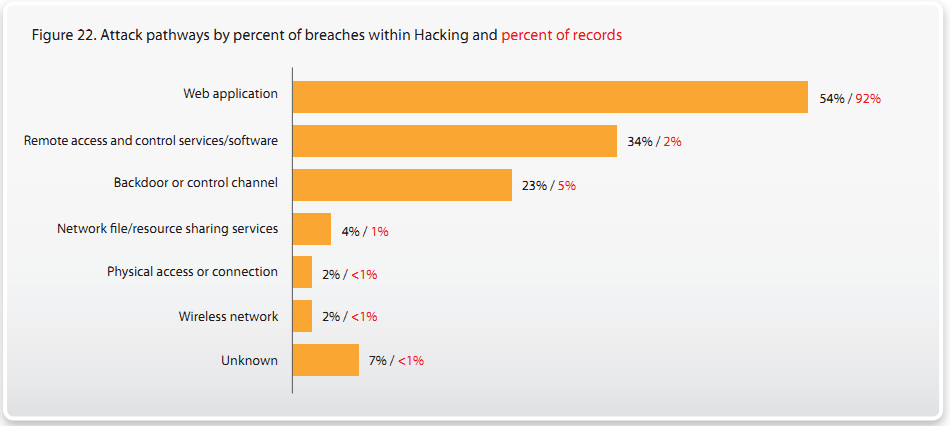 2010 Data Breach Investigations Report Verizon Business and US Secret Service http://www.