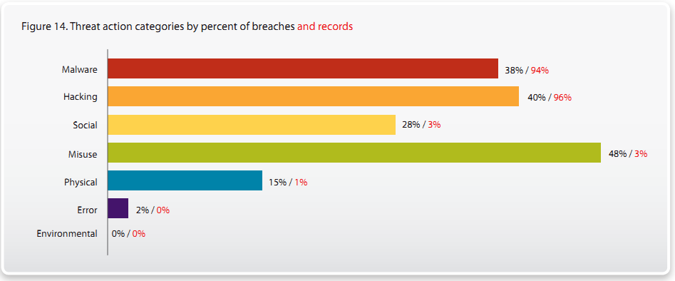 2010 Data Breach Investigations Report Verizon Business and US Secret Service Threat actions (y) along
