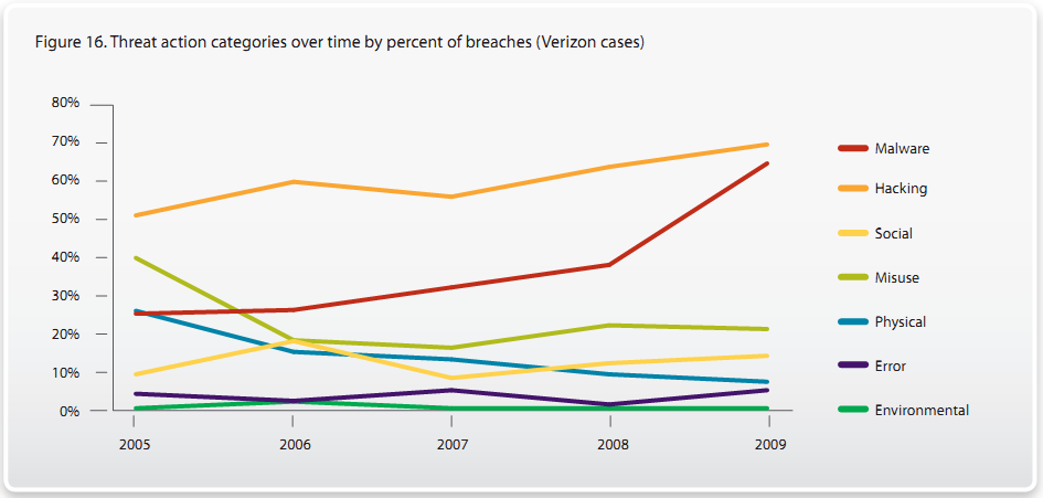 2010 Data Breach Investigations Report Verizon