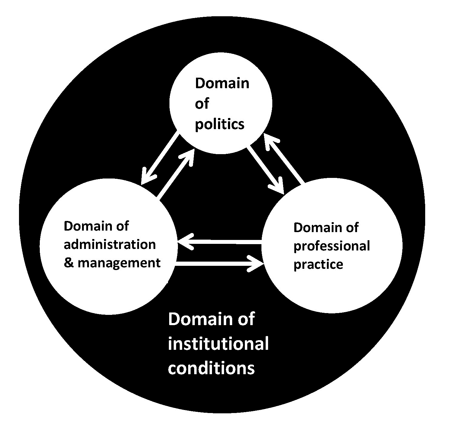 Figure 1: Three domains (white) in local organizing of social