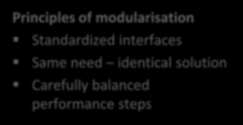 Modularisation and standardized interfaces within IT Modularisation Principles of