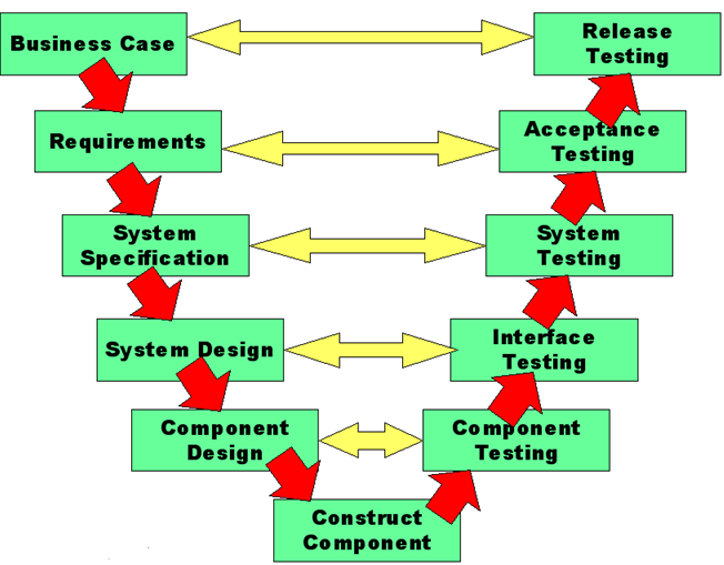 rapid application development rad model pdf
