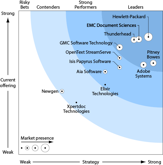 Ledare inom DOCCM 3 Source: The Forrester Wave; Document Output for Customer Communication Management, Q3 2011 Corporate presentation Strong overall product flexibility and strength for creative apps