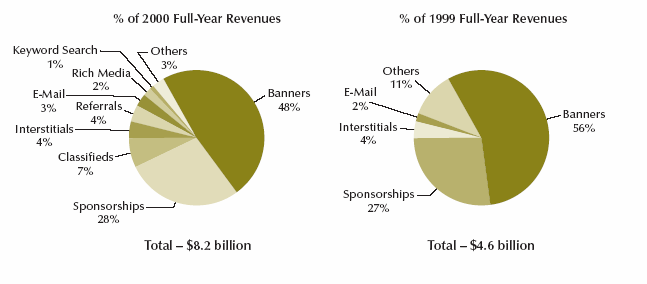 3. TEORI Figur 4. Internet advertising revenues by advertising formats, USA 1999-2005.
