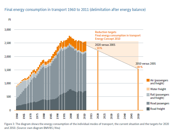 Challenges Energy Consumption and Energy Targets of Transport/Germany Share of transport in final energy consumption nearly 30% Tripling of energy consumption in transport since 1960, even five-fold