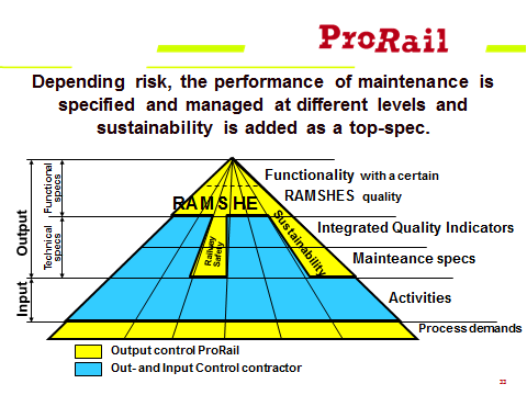 The basic approach in ProRail s contracting is based on a so-called specification triangle; cf. figure 2.