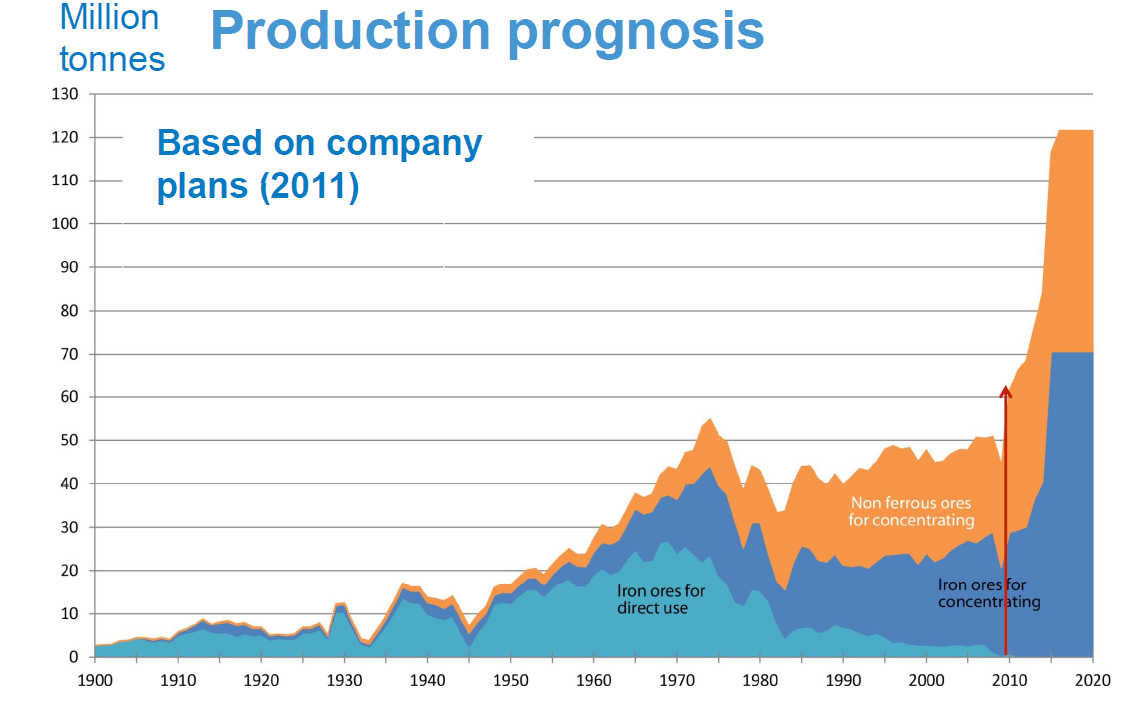 PRODUCTON PROGNOSIS (Source: SGU