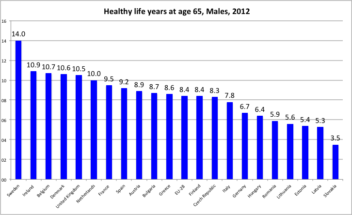 Healthy life years at age