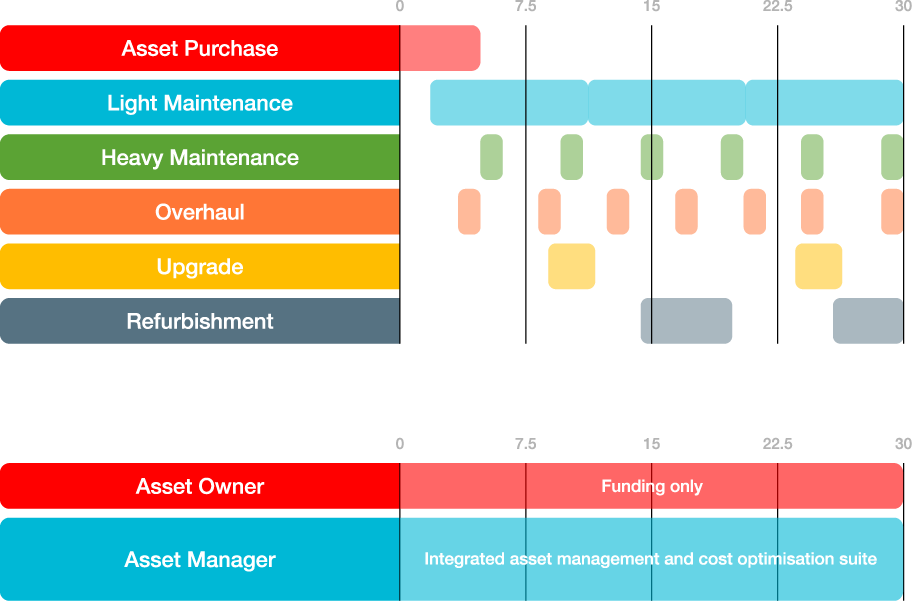 Whole-Life Asset Management Procurement Continuously integrated rather than fragmented Current