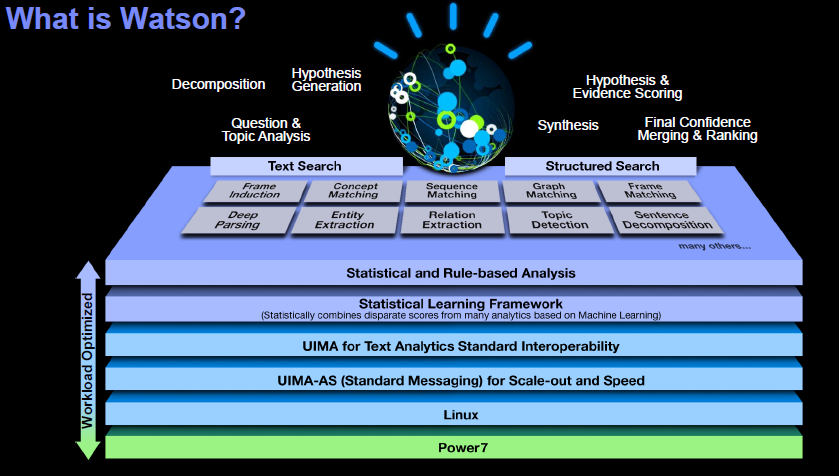 IBM s Deep Question Answering Natural