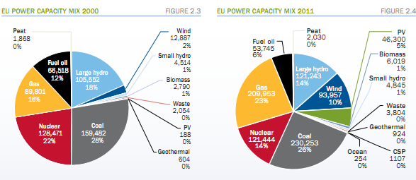 EU Power Capacity increased from