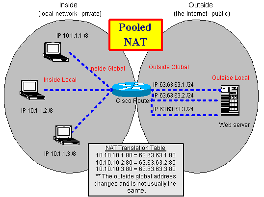 PAT (Port Address Translation) Kallas även NAPT NAT konfigureras på 3 sätt Static NAT Port forwarding