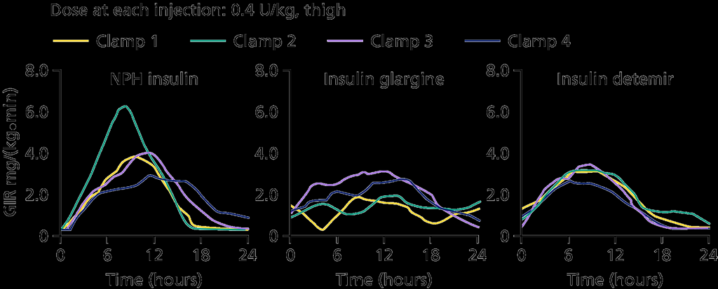 Variability in time-action profile of basal insulins Lantus Levemir GIR profiles following four