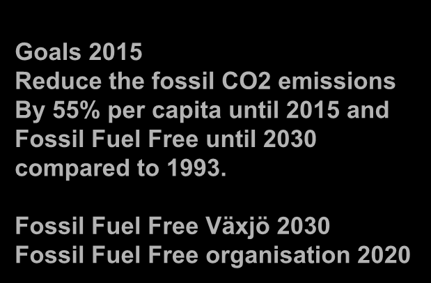 Goals 2015 Reduce the fossil CO2 emissions By 55% per capita until 2015 and Fossil Fuel