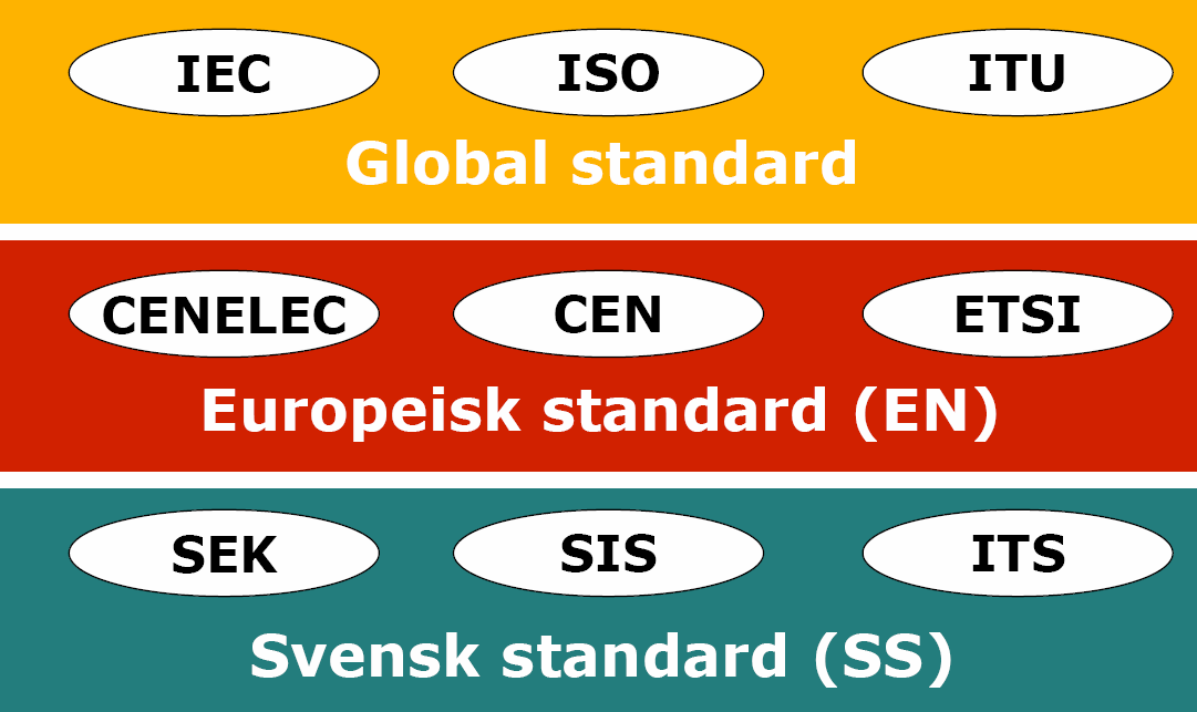 International Electrotechnical Commission International Organization for Standardization International Tele - communication Union European Commitee