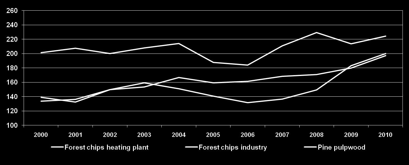 Pulpwood and fuel wood prices converging as competition for biomass increases Real prices* of pine pulpwood** and forest chips in Sweden delivered at industry, 1995-2010, SEK/MWh * Adjusted