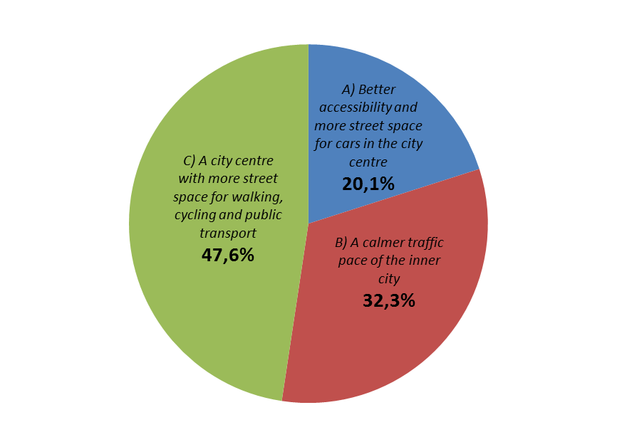 Inhabitant opinion about traffic in the inner city of Malmö results of a questionnaire study by Per Henriksson and Tomas Svensson VTI (Swedish National Road and Transport Research Institute) SE-581