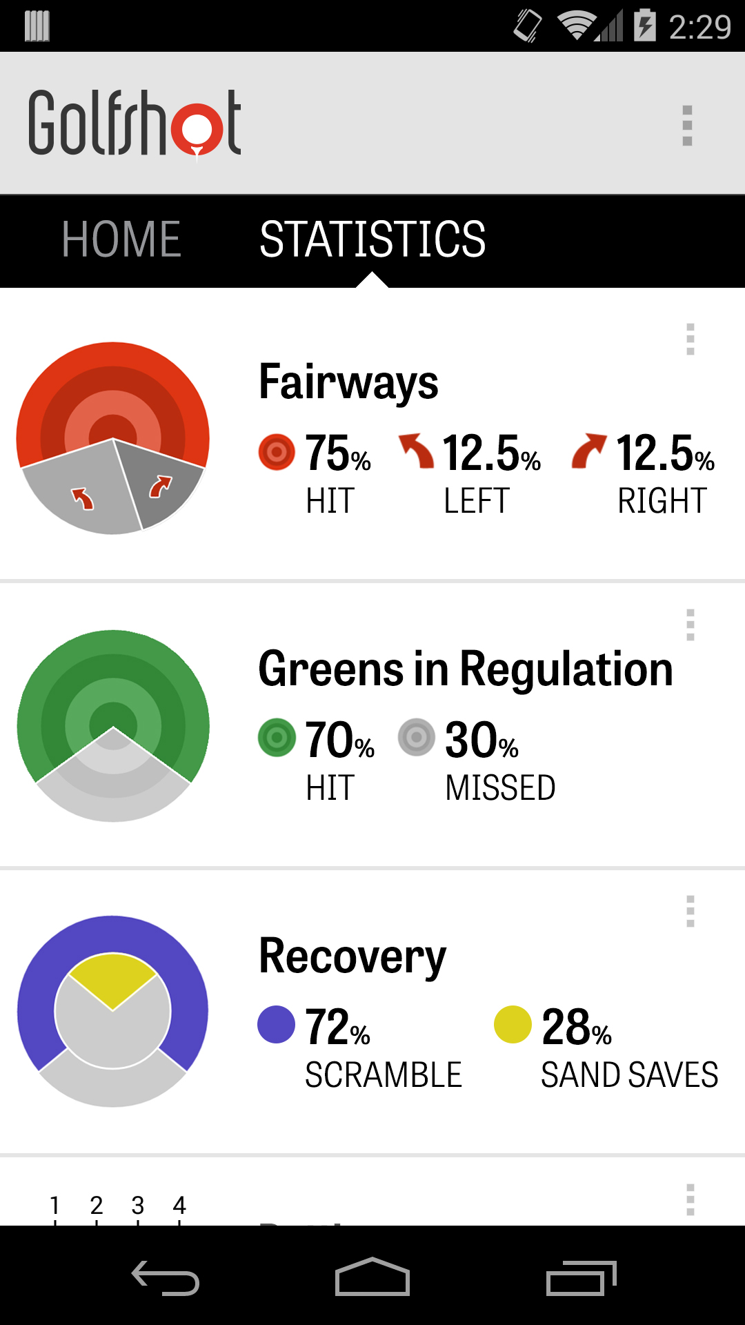 Statistik Analysera dina Fairways, Greens in Regulation, Putting, Pars och