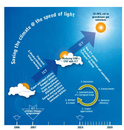 Saving the climate @ the speed of light EU stött initiativ mellan ETNO (European Telecom Network Operators)och WWF