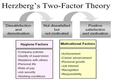 herzberg's theory of motivation Another popular content perspective on motivation is the two-factor theory developed by fredrick herzberg this provides univerlistic perspective on work motivation — a perspective deem deem-phasising individual differences — and is derived from maslow's work.