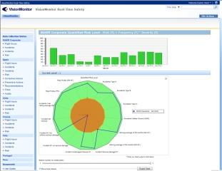 Systemstöd Safety Performance Web Dashboards are created for Multiple Operational Areas Information Delivery