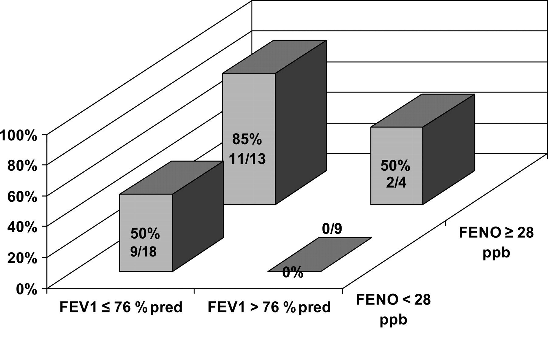 Distribution of clinical exacerbations in 22 of 44 asthmatics stratified by baseline FEV1 percentage of predicted (pred) and FENO of 1 ml/s Prediktion: Låg FEV1% /22 Hög FeNO 13/22 Gelb, A. F. et al.