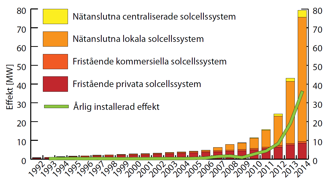 Installation av solceller i Sverige IEA-PVPS National Survey Report of PV power applications in Sweden