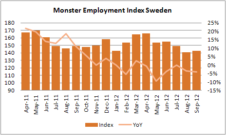 Land Internationella trender: Monster Employment Index Europa sjönk med två procent i september. Trots den övergripande nedgången ökade platsannonserna i Tyskland på tre procent i september.