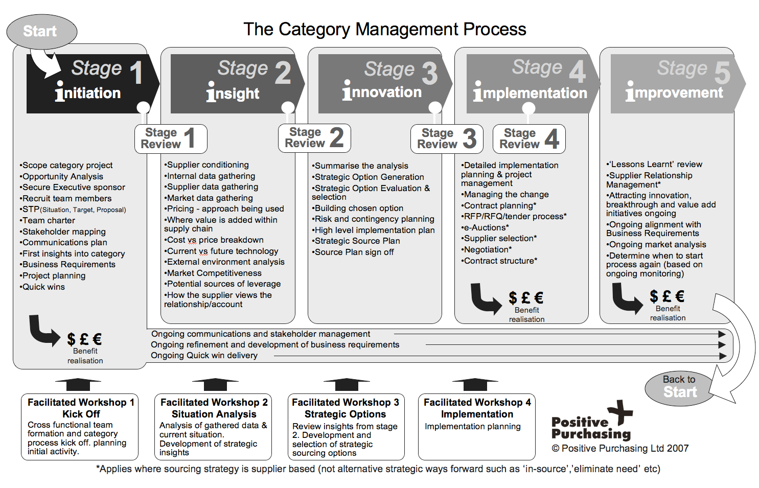 Category Management in