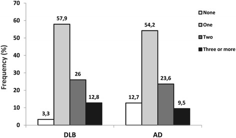 Frequency of dementia with Lewy bodies and Alzheimer s disease in patients with different number of