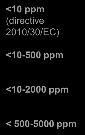 Sulphur content of on-road Diesel Fuels from 2009 <10 ppm