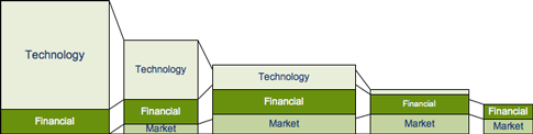 The innovation chain (simplified) Stages of technology development Risk profile Bio-refinery Lignoellulosebased biofuels