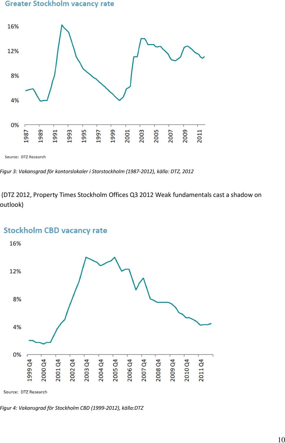 Stockholm Offices Q3 2012 Weak fundamentals cast a shadow on