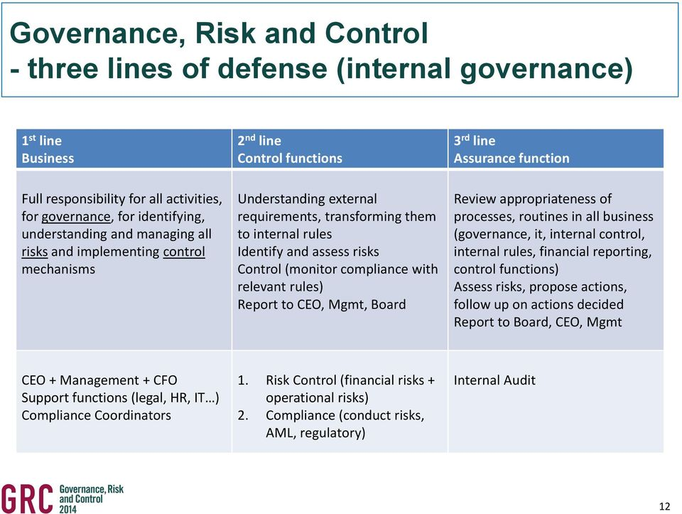 risks Control (monitor compliance with relevant rules) Report to CEO, Mgmt, Board Review appropriateness of processes, routines in all business (governance, it, internal control, internal rules,
