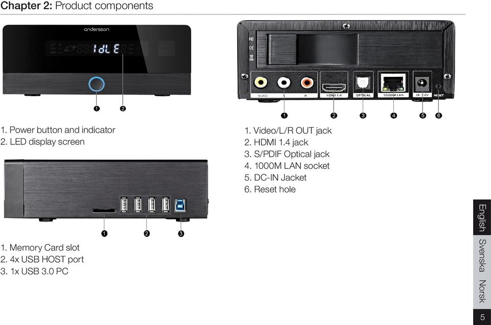 4x USB HOST port 3. 1x USB 3.0 PC 1. Video/L/R OUT jack 2. HDMI 1.