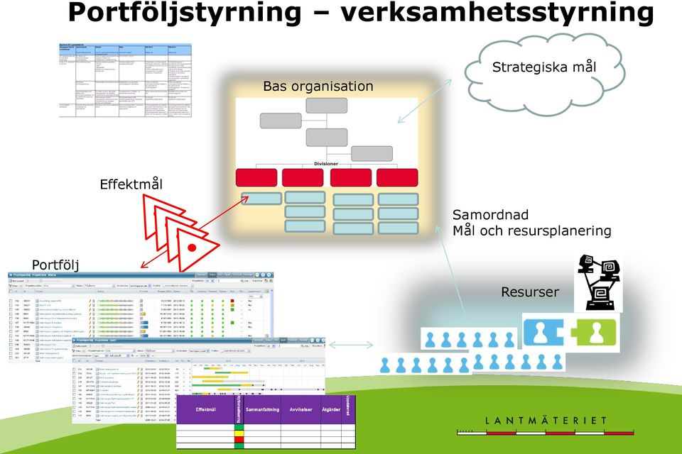organisation Strategiska mål